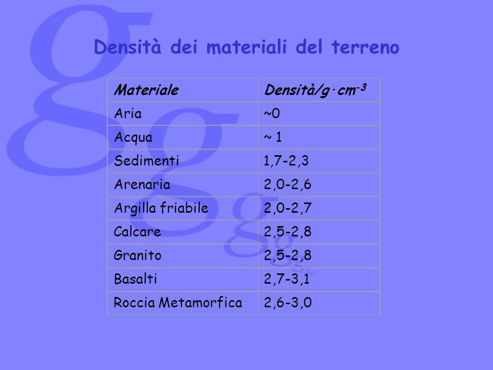 MaterialeDensità/g·cm -3 Aria~0 Acqua~ 1 Sedimenti1,7-2,3 Arenaria2,0-2,6 Argilla friabile2,0-2,7 Calcare2,5-2,8 Granito2,5-2,8 Basalti2,7-3,1 Roccia