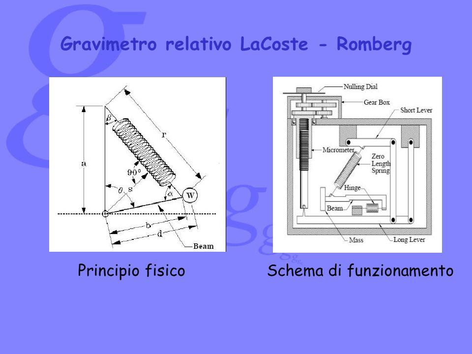 Principio fisicoSchema di funzionamento Gravimetro relativo LaCoste - Romberg