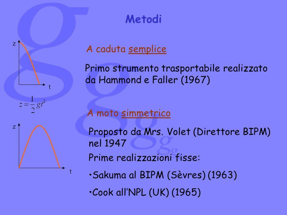 A caduta semplice Metodi Proposto da Mrs. Volet (Direttore BIPM) nel 1947 t z t z Primo strumento trasportabile realizzato da Hammond e Faller (1967)