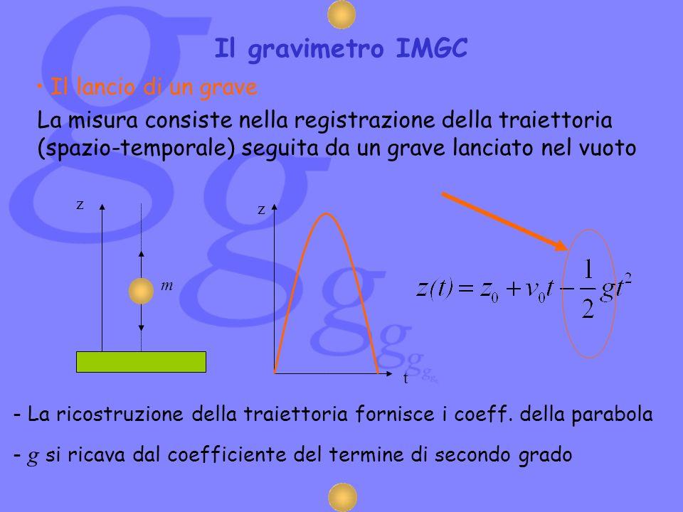 Il lancio di un grave La misura consiste nella registrazione della traiettoria (spazio-temporale) seguita da un grave lanciato nel vuoto t z - La rico