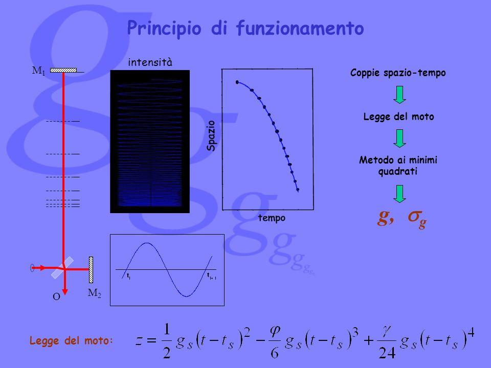 Principio di funzionamento M2M2 M1M1 O Coppie spazio-tempo Metodo ai minimi quadrati g, g Legge del moto Legge del moto: intensità