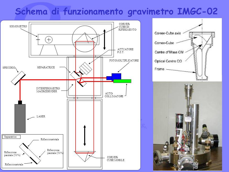Schema di funzionamento gravimetro IMGC-02 Separatrice Riflessionetotale Riflessionetotale Riflessione parziale (50 %) Riflessione parziale (50 %) ATT