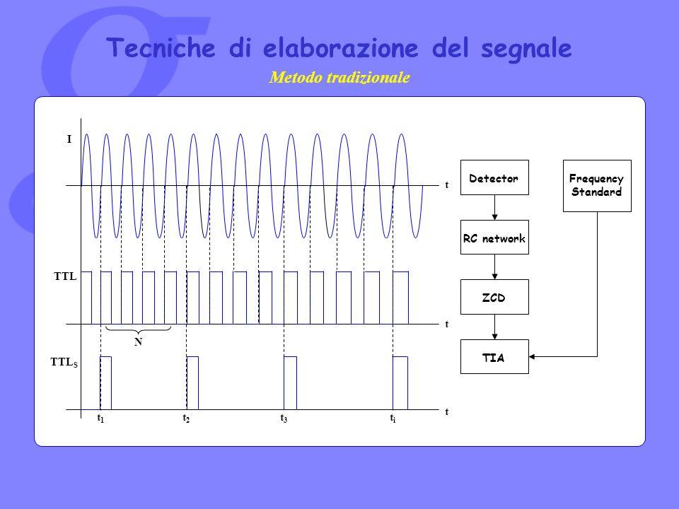 Tecniche di elaborazione del segnale RC network ZCD TIA DetectorFrequency Standard Metodo tradizionale