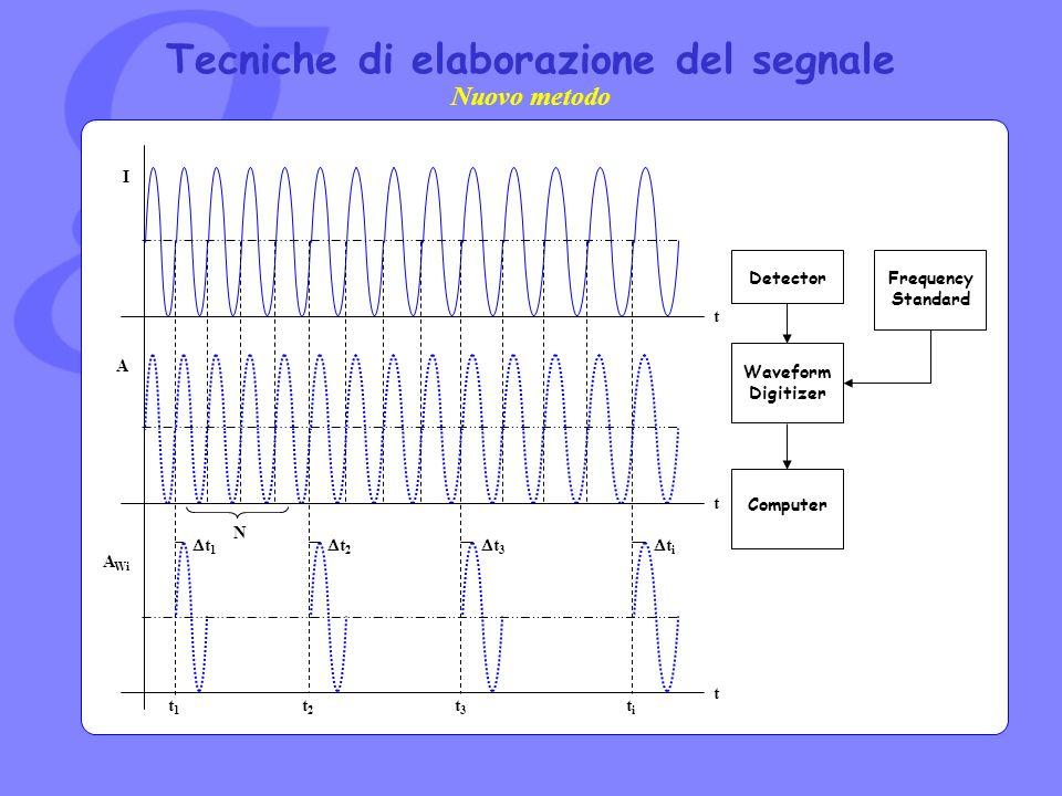 Tecniche di elaborazione del segnale I t t t t1t1 t2t2 t3t3 titi t 1 t 2 t 3 t i A A Wi N Waveform Digitizer DetectorFrequency Standard Computer Nuovo