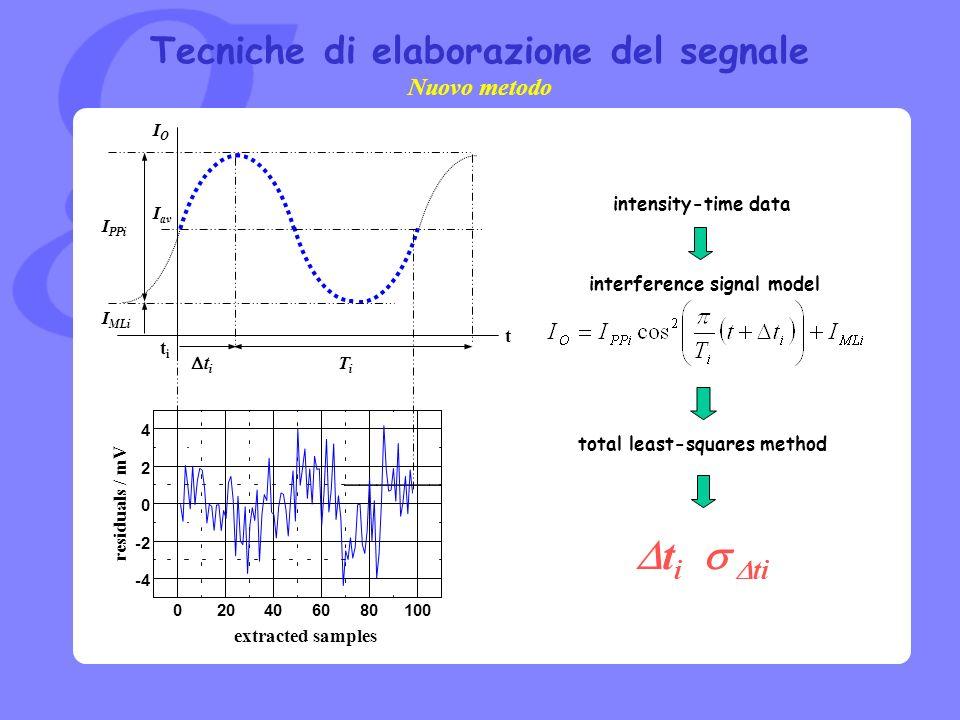 Tecniche di elaborazione del segnale IOIO t intensity-time data 020406080100 -4 -2 0 2 4 residuals / mV extracted samples t i ti I av I MLi I PPi TiTi