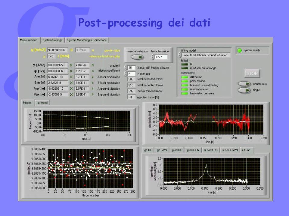 Post-processing dei dati