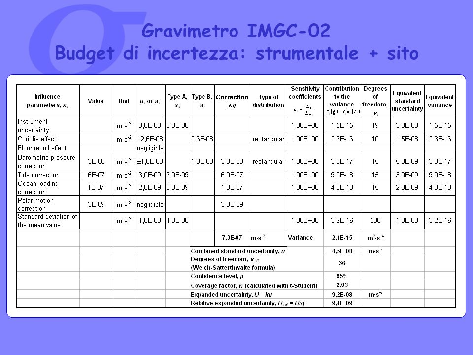 Gravimetro IMGC-02 Budget di incertezza: strumentale + sito