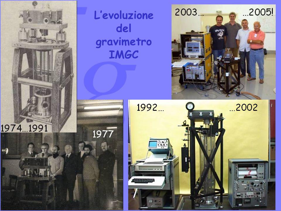 Levoluzione del gravimetro IMGC