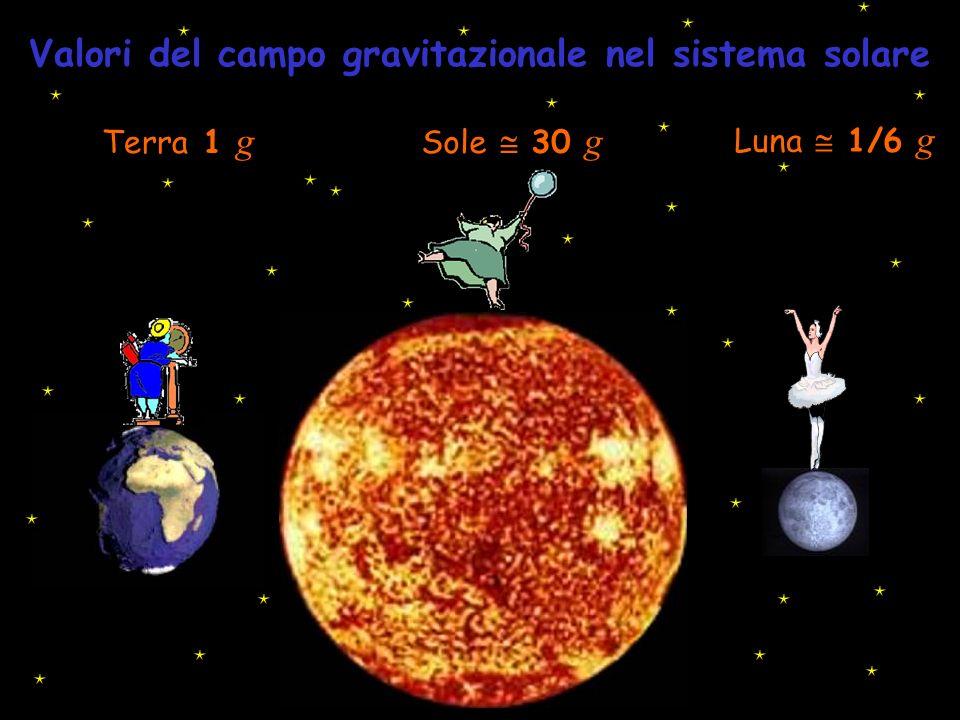 Terra 1 g Valori del campo gravitazionale nel sistema solare Sole 30 g Luna 1/6 g