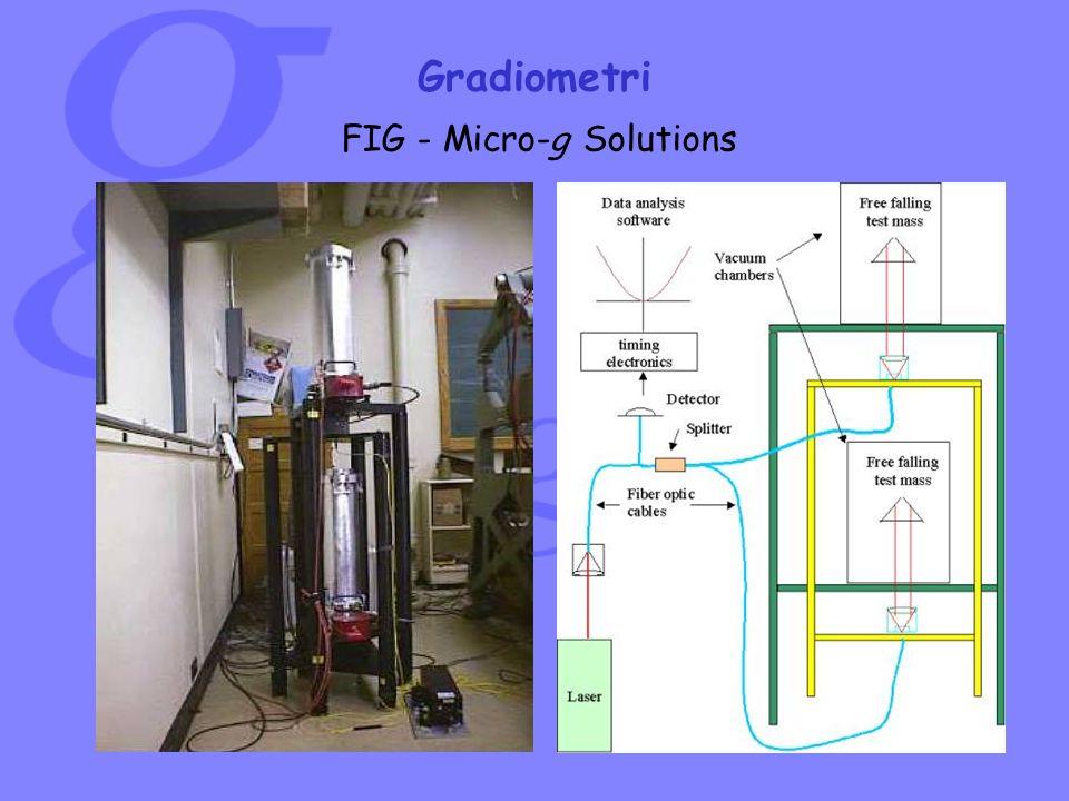 FIG - Micro-g Solutions Gradiometri