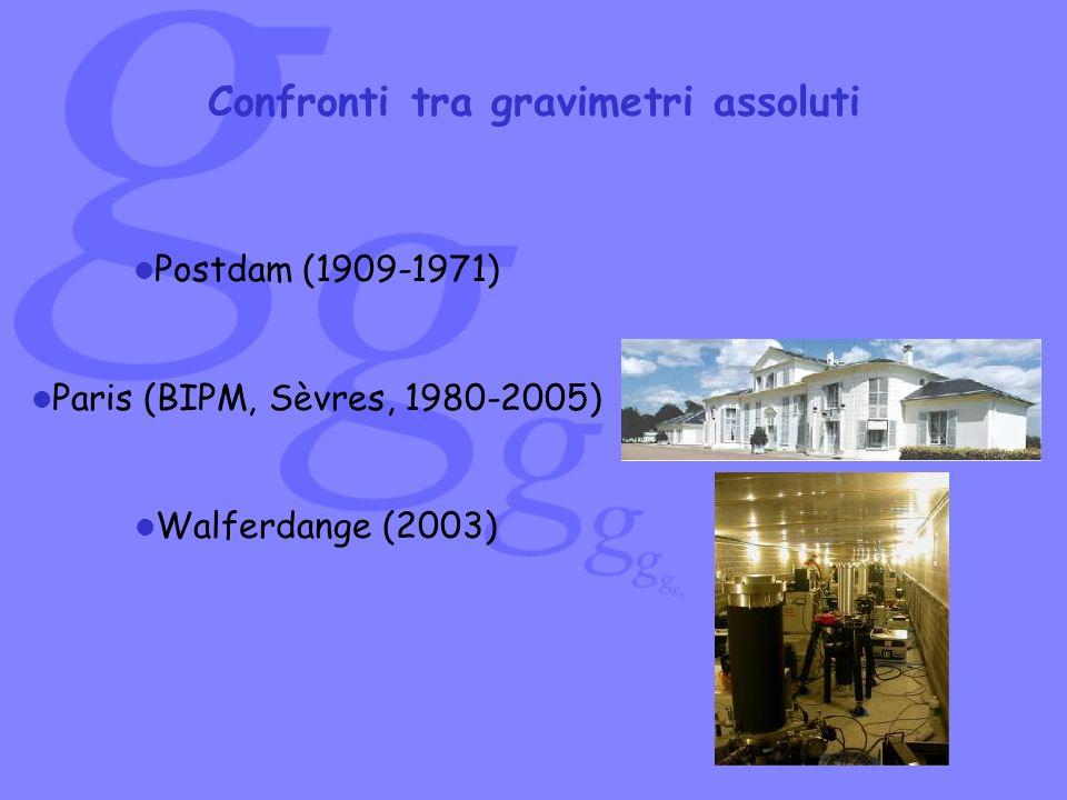 Postdam (1909-1971) Paris (BIPM, Sèvres, 1980-2005) Walferdange (2003) Confronti tra gravimetri assoluti