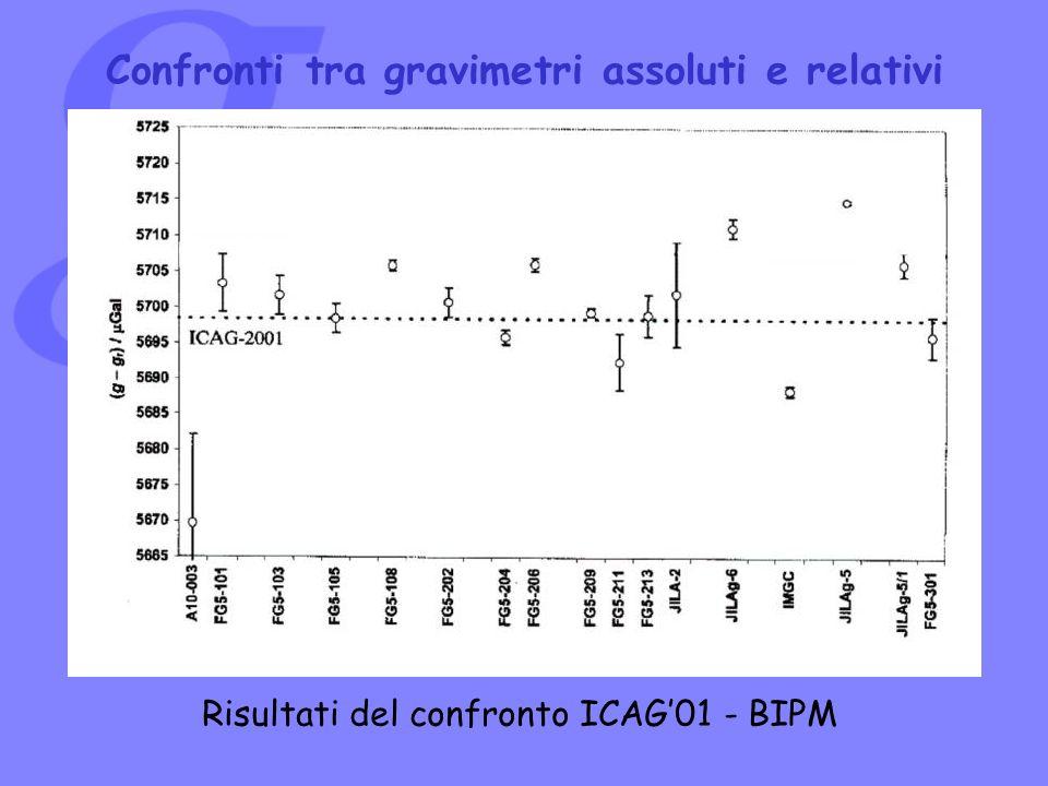 Risultati del confronto ICAG01 - BIPM Confronti tra gravimetri assoluti e relativi