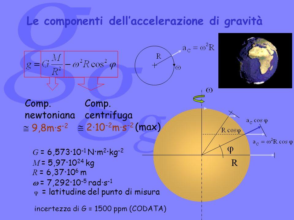 Le componenti dellaccelerazione di gravità R G = 6,573 · 10 -1 N · m 2 · kg -2 M = 5,97 · 10 24 kg R = 6,37 · 10 6 m = 7,292 · 10 -5 rad·s -1 = latitu
