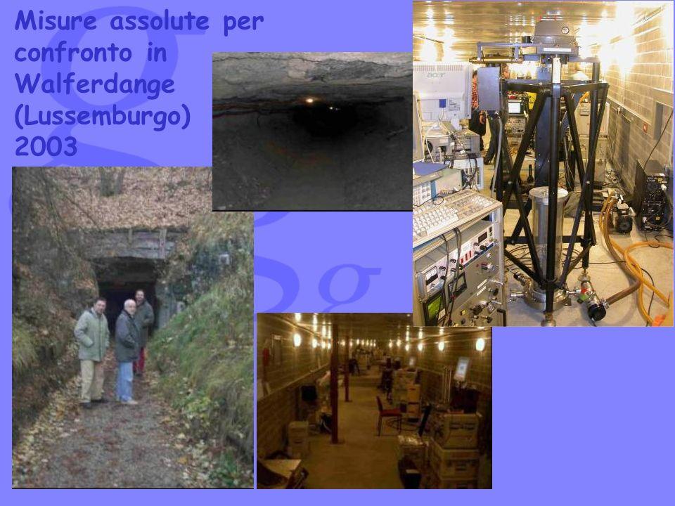 Misure assolute per confronto in Walferdange (Lussemburgo) 2003