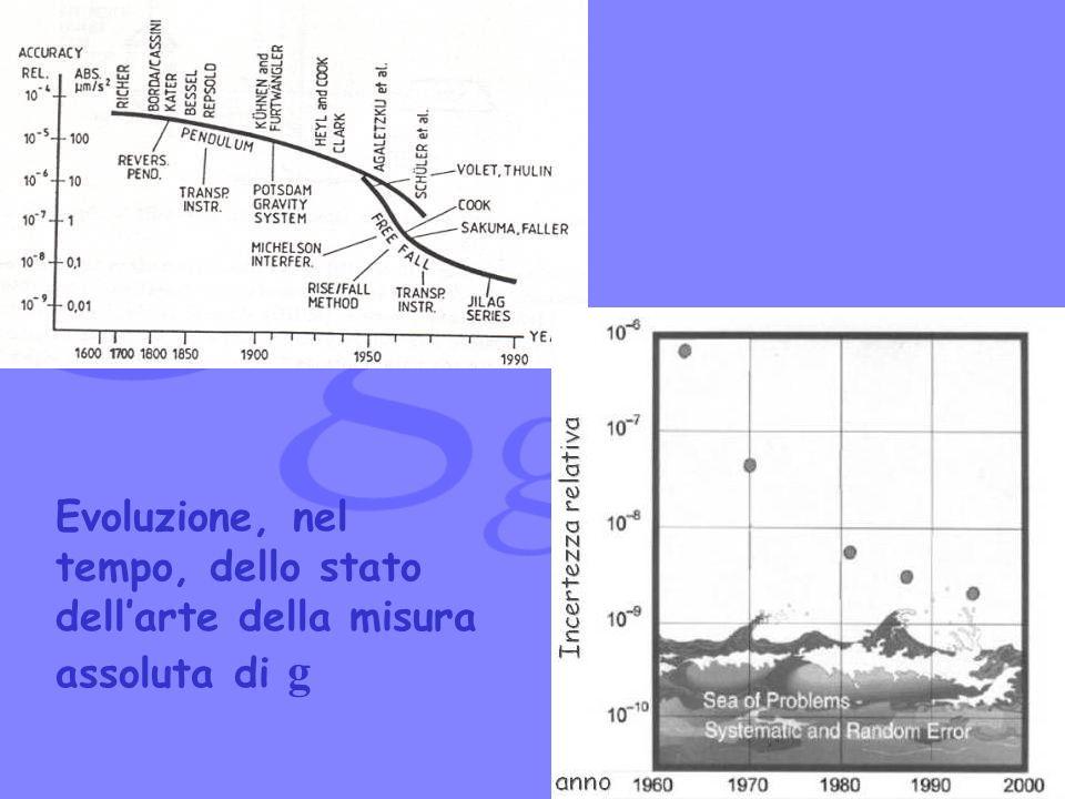 Evoluzione, nel tempo, dello stato dellarte della misura assoluta di g