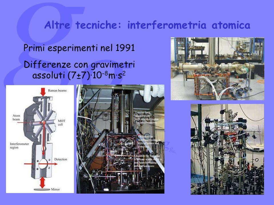 Primi esperimenti nel 1991 Differenze con gravimetri assoluti (7±7)·10 -8 m·s 2 Altre tecniche: interferometria atomica