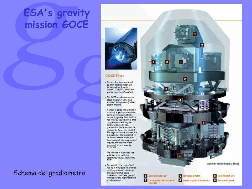 ESA's gravity mission GOCE Schema del gradiometro