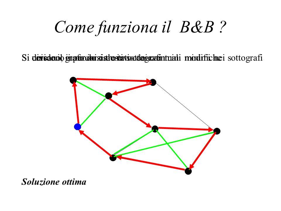 Come funziona il B&B ? Si divide il grafo iniziale in sottografiSi cercano, in modo esaustivo dei cammini minimi nei sottografiSi uniscono i percorsi