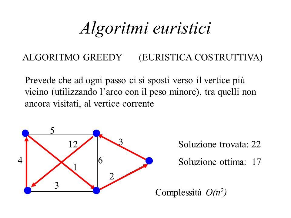Algoritmi euristici ALGORITMO GREEDY(EURISTICA COSTRUTTIVA) Prevede che ad ogni passo ci si sposti verso il vertice più vicino (utilizzando larco con