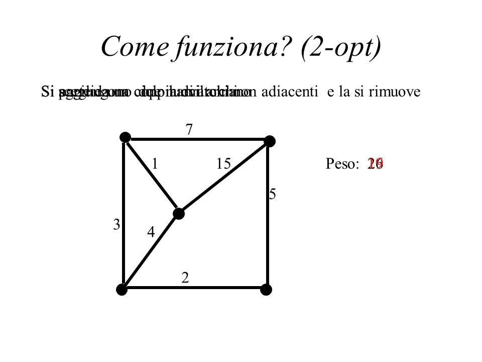 Come funziona? (2-opt) Si parte da un ciclo hamiltoniano 5 2 3 115 Si sceglie una coppia di archi non adiacenti e la si rimuoveSi aggiungono due nuovi