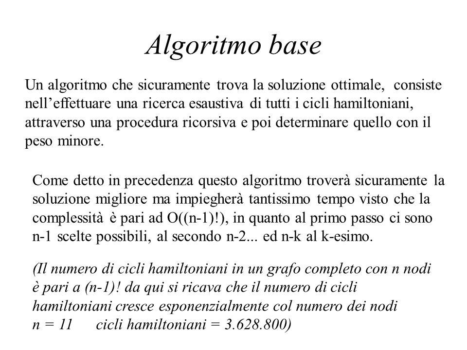 Algoritmo base Un algoritmo che sicuramente trova la soluzione ottimale, consiste nelleffettuare una ricerca esaustiva di tutti i cicli hamiltoniani,