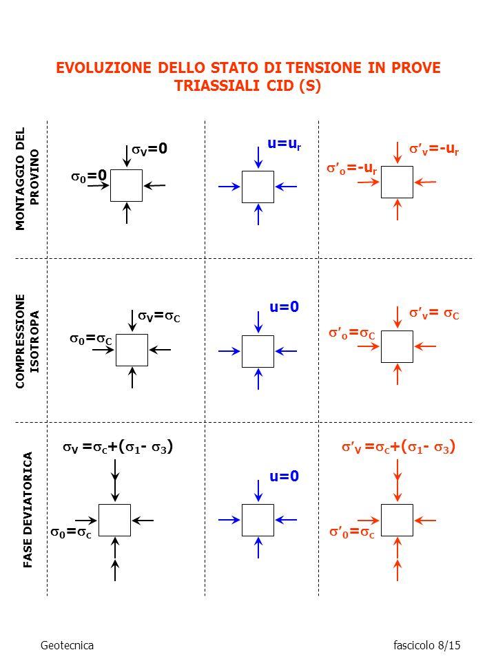 EVOLUZIONE DELLO STATO DI TENSIONE IN PROVE TRIASSIALI CID (S) V = c +( 1 - 3 ) 0 = c MONTAGGIO DEL PROVINO u=u r 0 =0 V =0 v =-u r o =-u r COMPRESSIO
