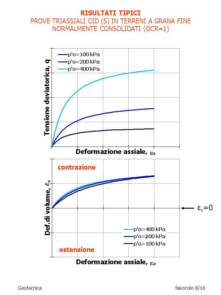 RISULTATI TIPICI PROVE TRIASSIALI CID (S) IN TERRENI A GRANA FINE NORMALMENTE CONSOLIDATI (OCR=1) contrazione estensione 2 ε v =0 Geotecnicafascicolo