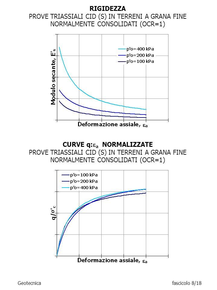 CURVE q: a NORMALIZZATE PROVE TRIASSIALI CID (S) IN TERRENI A GRANA FINE NORMALMENTE CONSOLIDATI (OCR=1) RIGIDEZZA PROVE TRIASSIALI CID (S) IN TERRENI