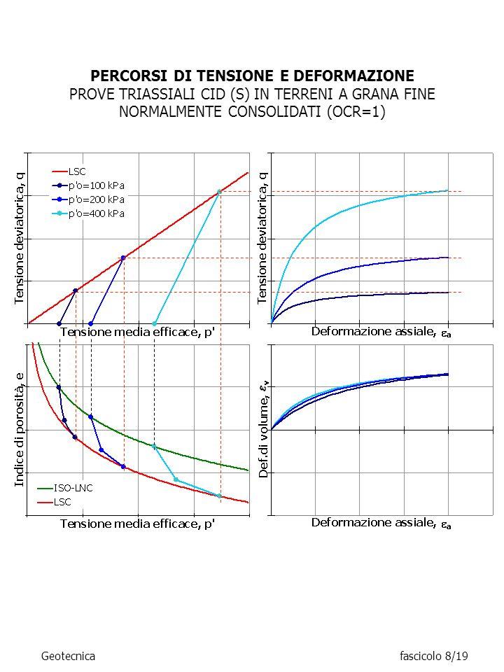 PERCORSI DI TENSIONE E DEFORMAZIONE PROVE TRIASSIALI CID (S) IN TERRENI A GRANA FINE NORMALMENTE CONSOLIDATI (OCR=1) Geotecnicafascicolo 8/19