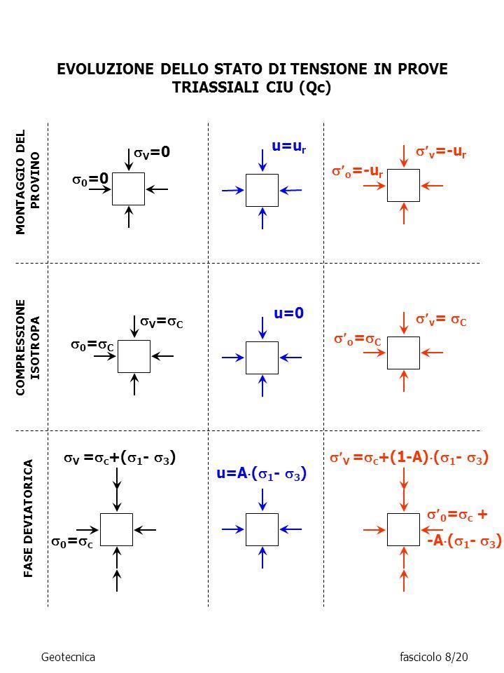 EVOLUZIONE DELLO STATO DI TENSIONE IN PROVE TRIASSIALI CIU (Qc) V = c +( 1 - 3 ) 0 = c MONTAGGIO DEL PROVINO u=u r 0 =0 V =0 v =-u r o =-u r COMPRESSI
