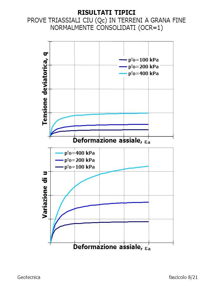 RISULTATI TIPICI PROVE TRIASSIALI CIU (Qc) IN TERRENI A GRANA FINE NORMALMENTE CONSOLIDATI (OCR=1) Geotecnicafascicolo 8/21