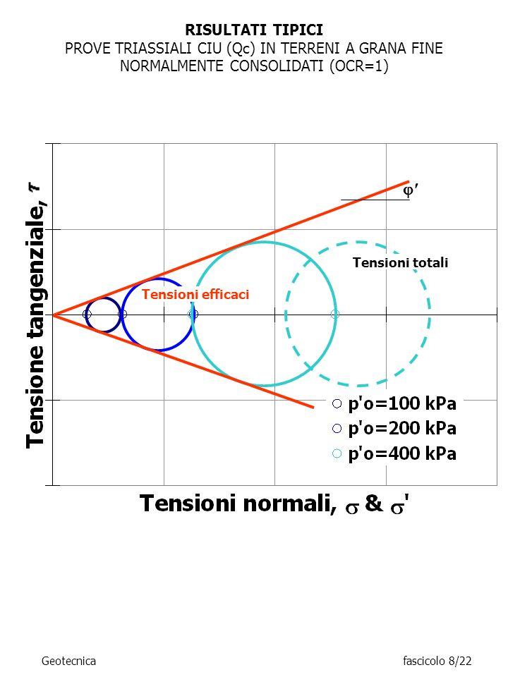 RISULTATI TIPICI PROVE TRIASSIALI CIU (Qc) IN TERRENI A GRANA FINE NORMALMENTE CONSOLIDATI (OCR=1) Tensioni totali Tensioni efficaci Geotecnicafascico