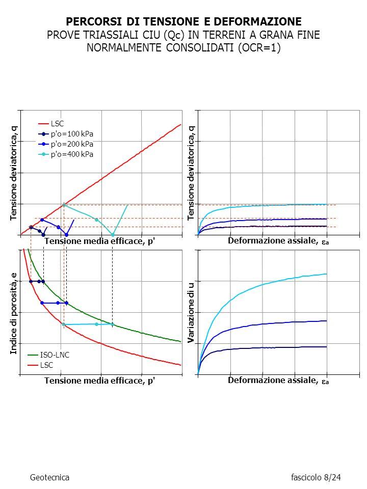 PERCORSI DI TENSIONE E DEFORMAZIONE PROVE TRIASSIALI CIU (Qc) IN TERRENI A GRANA FINE NORMALMENTE CONSOLIDATI (OCR=1) Geotecnicafascicolo 8/24 Tension