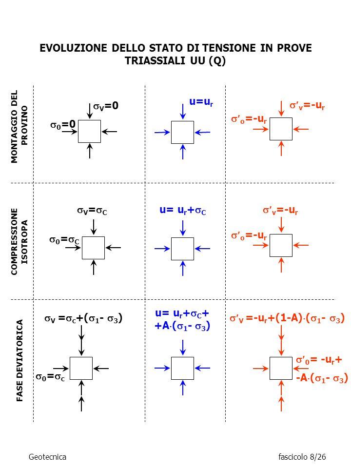 EVOLUZIONE DELLO STATO DI TENSIONE IN PROVE TRIASSIALI UU (Q) V = c +( 1 - 3 ) 0 = c MONTAGGIO DEL PROVINO u=u r 0 =0 V =0 v =-u r o =-u r COMPRESSION