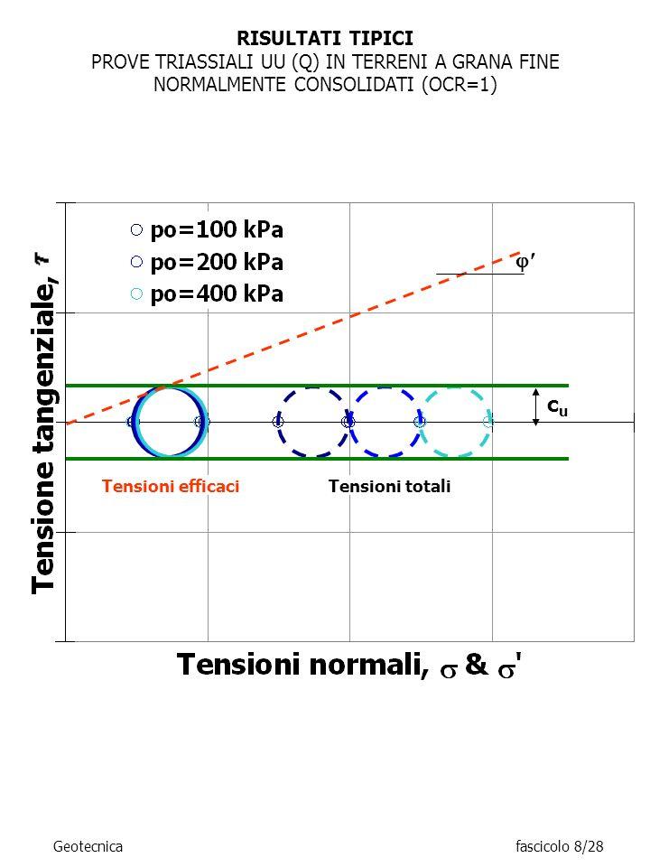 RISULTATI TIPICI PROVE TRIASSIALI UU (Q) IN TERRENI A GRANA FINE NORMALMENTE CONSOLIDATI (OCR=1) Tensioni totaliTensioni efficaci cucu Geotecnicafasci
