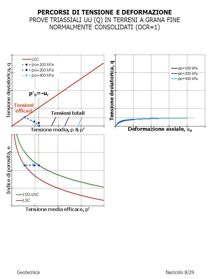 PERCORSI DI TENSIONE E DEFORMAZIONE PROVE TRIASSIALI UU (Q) IN TERRENI A GRANA FINE NORMALMENTE CONSOLIDATI (OCR=1) p 0 =-u r Tensioni totali Tensioni