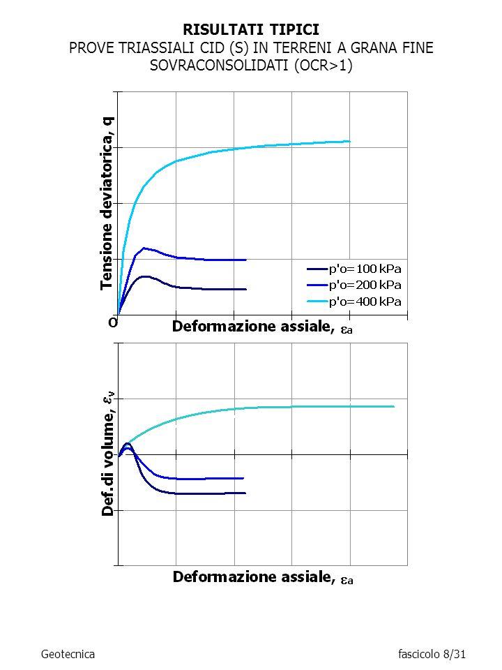 RISULTATI TIPICI PROVE TRIASSIALI CID (S) IN TERRENI A GRANA FINE SOVRACONSOLIDATI (OCR>1) O Geotecnicafascicolo 8/31