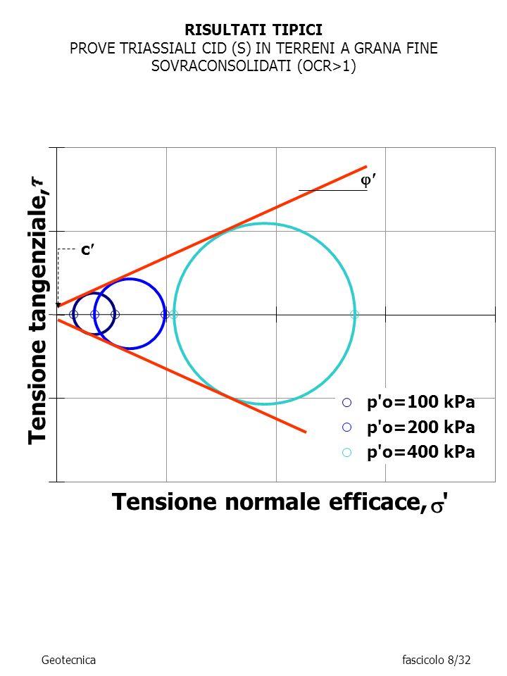 RISULTATI TIPICI PROVE TRIASSIALI CID (S) IN TERRENI A GRANA FINE SOVRACONSOLIDATI (OCR>1) Tensione normale efficace, ' Tensione tangenziale, p'o=100