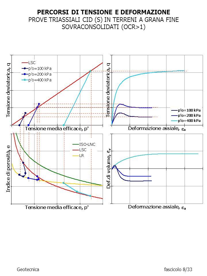 PERCORSI DI TENSIONE E DEFORMAZIONE PROVE TRIASSIALI CID (S) IN TERRENI A GRANA FINE SOVRACONSOLIDATI (OCR>1) Geotecnicafascicolo 8/33
