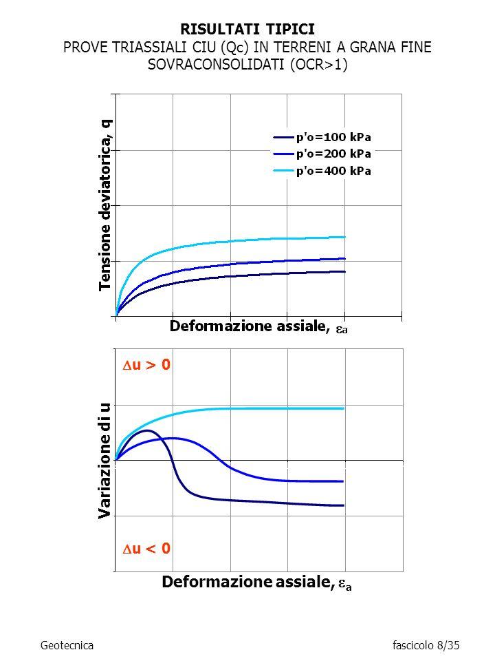 RISULTATI TIPICI PROVE TRIASSIALI CIU (Qc) IN TERRENI A GRANA FINE SOVRACONSOLIDATI (OCR>1) u > 0 u < 0 Geotecnicafascicolo 8/35 Deformazione assiale,