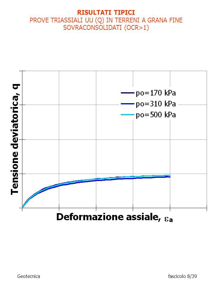 RISULTATI TIPICI PROVE TRIASSIALI UU (Q) IN TERRENI A GRANA FINE SOVRACONSOLIDATI (OCR>1) Geotecnicafascicolo 8/39