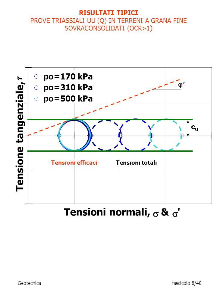RISULTATI TIPICI PROVE TRIASSIALI UU (Q) IN TERRENI A GRANA FINE SOVRACONSOLIDATI (OCR>1) Tensioni normali, & ' Tensione tangenziale, po=170 kPa po=31