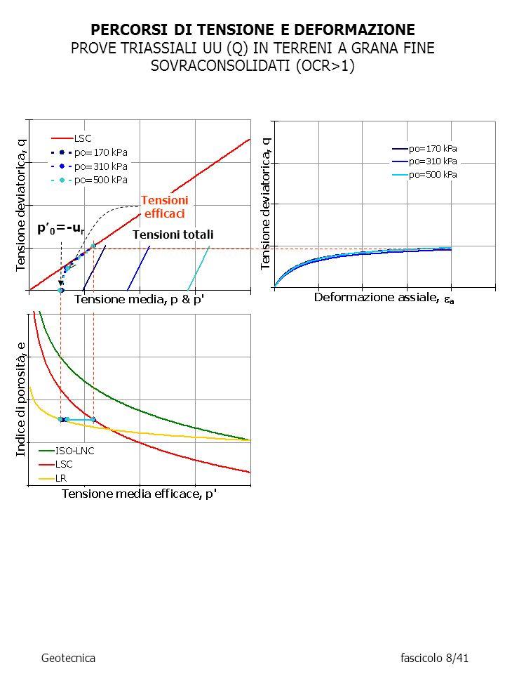 PERCORSI DI TENSIONE E DEFORMAZIONE PROVE TRIASSIALI UU (Q) IN TERRENI A GRANA FINE SOVRACONSOLIDATI (OCR>1) p 0 =-u r Tensioni totali Tensioni effica