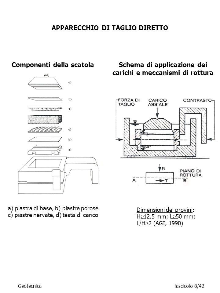 APPARECCHIO DI TAGLIO DIRETTO a) piastra di base, b) piastre porose c) piastre nervate, d) testa di carico Componenti della scatola Schema di applicaz