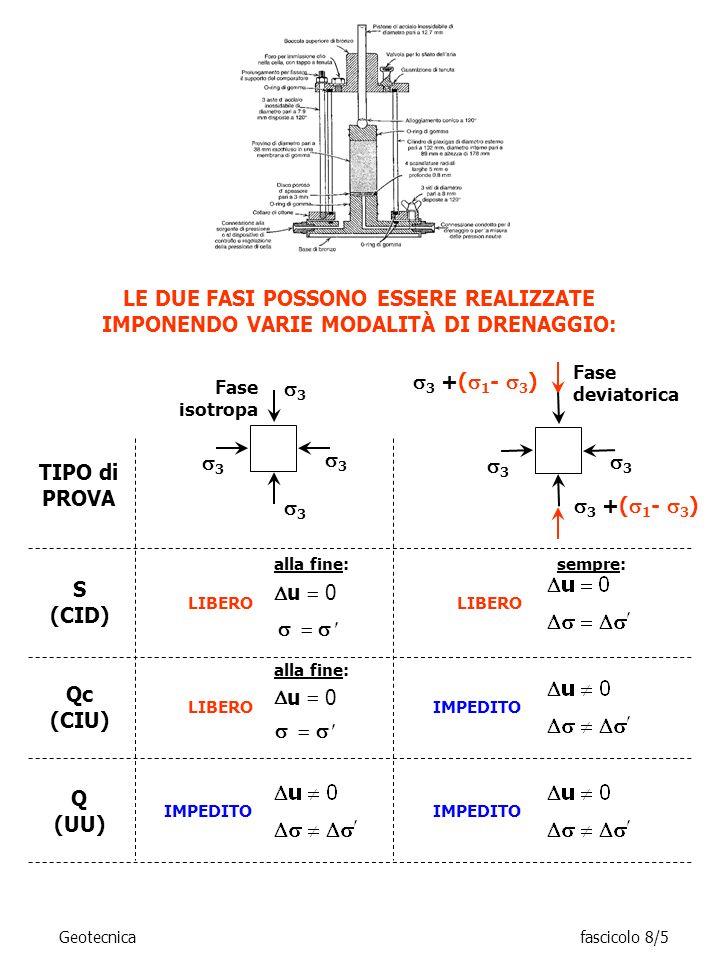 LE DUE FASI POSSONO ESSERE REALIZZATE IMPONENDO VARIE MODALITÀ DI DRENAGGIO: Fase deviatorica 3 +( 1 - 3 ) 3 3 TIPO di PROVA S (CID) Qc (CIU) Q (UU) F