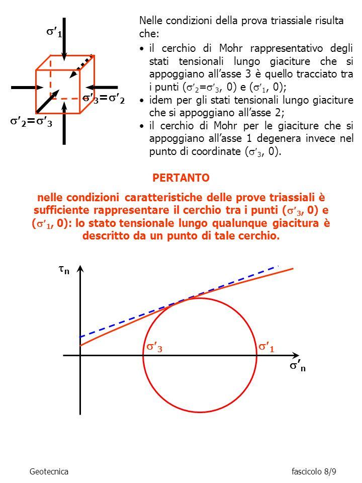 Nelle condizioni della prova triassiale risulta che: n 3 n 1 il cerchio di Mohr rappresentativo degli stati tensionali lungo giaciture che si appoggia