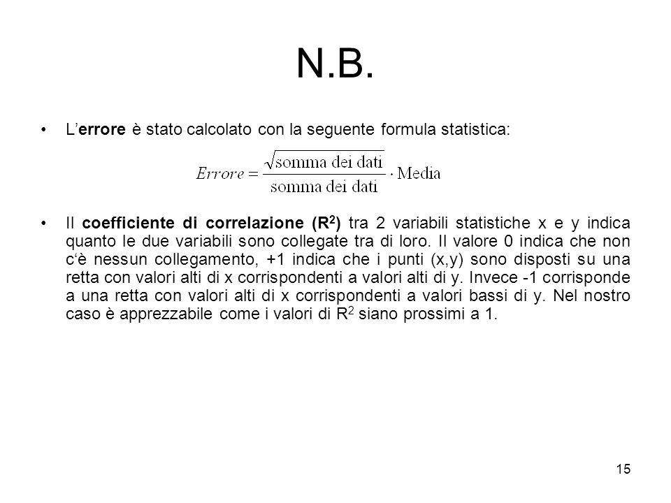 15 N.B. Lerrore è stato calcolato con la seguente formula statistica: Il coefficiente di correlazione (R 2 ) tra 2 variabili statistiche x e y indica