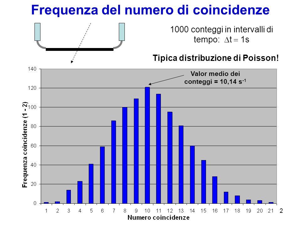 3 Coincidenze: distribuzione Poissoniana Distribuzione di Poisson Probabilità di osservare n eventi in un dato intervallo t, se: gli eventi avvengono indipendentemente luno dallaltro; il numero medio di eventi per intervallo è costante nel tempo; varianza: Nel nostro caso, dalle misure effettuate con t = 100 s, stimiamo per unità di tempo e superficie : Superficie scintillatore Valore di letteratura: 2,4 x 10 2 conteggi/(m 2 s)