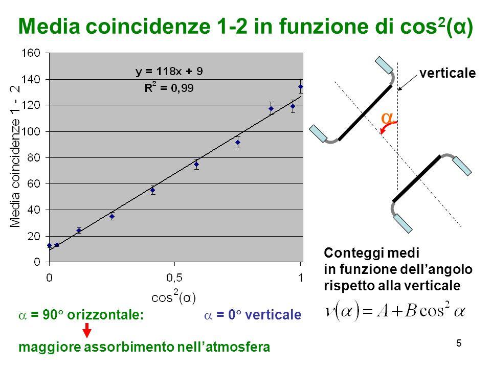 5 verticale Conteggi medi in funzione dellangolo rispetto alla verticale = 0 verticale = 90 orizzontale: maggiore assorbimento nellatmosfera Media coi