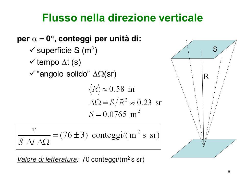 6 Flusso nella direzione verticale per 0, conteggi per unità di: superficie S (m 2 ) tempo t (s) angolo solido (sr) Valore di letteratura: 70 conteggi